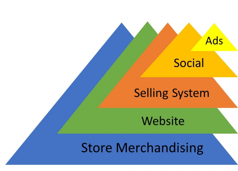 sell more antiques marketing pyramid